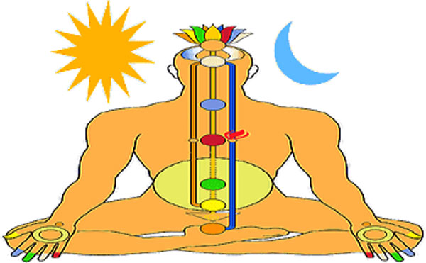Cleansing the Nadis (Energy Pathway)
